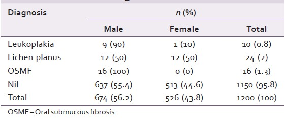 Table 2: Prevalence of oral precancerous lesion and condition in relation to gender
