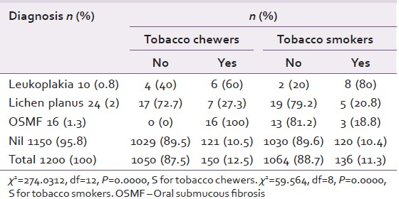 Prevalence of precancerous lesions and conditions in