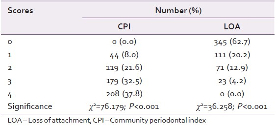 Table 3: Distribution of subjects according to maximum CPI scores