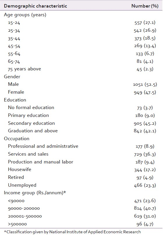 Table 1: Demographic characteristics of the sample