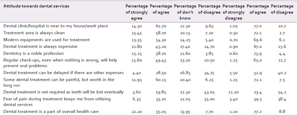 Table 4: Attitude toward dental services