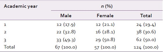 Table 1: Distribution of the study population based on academic year and gender