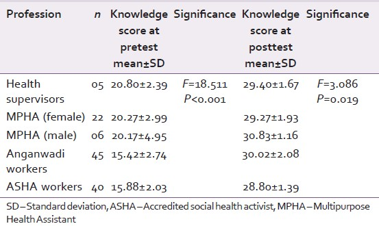 Table 6: Correlation of knowledge score with health personnel at pre- and post-tests