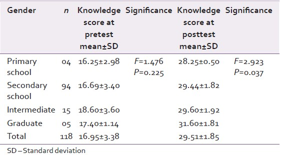 Table 7: Correlation of knowledge score with education of participants at pre- and post-tests