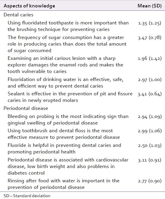 Knowledge And Attitude Towards Preventive Dental Care Among Dental