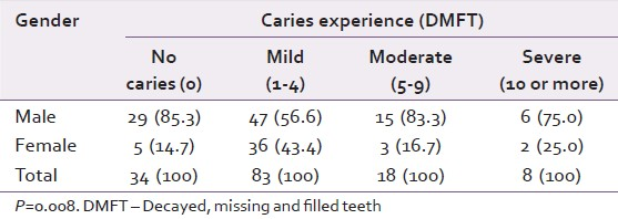 Table 4: Comparison of caries experience and severity between the two genders