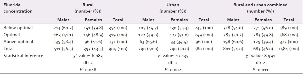 Table 2: Gender distribution of the study population in relation to the area of residence and fluoride concentration in drinking water