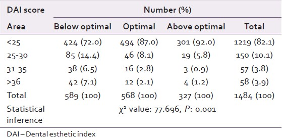 Table 6: Prevalence and severity of malocclusion in different fluoride areas