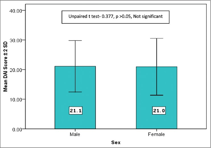 Figure 2: Mean Dental Aesthetic Index scores between male and female participants