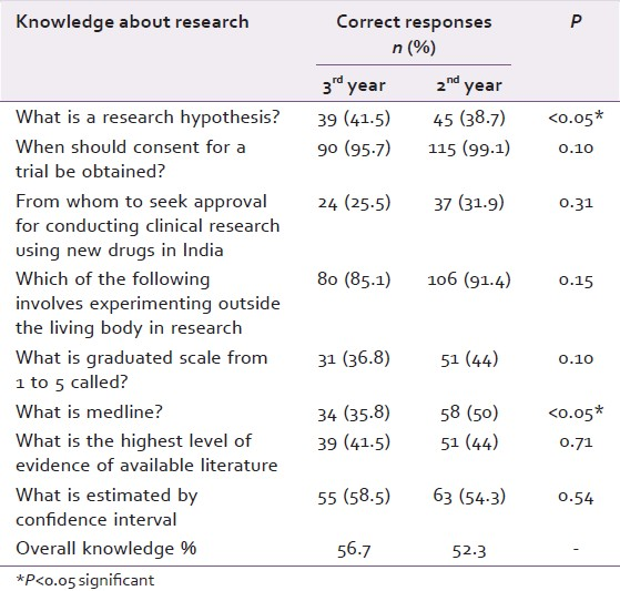 Knowledge, attitude, and practices in research among postgraduate