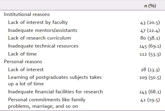 What are the chances that a grad student will reply to the email of a random undergrad asking about their research?