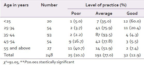 Table 8: Various levels of attitude among each age group
