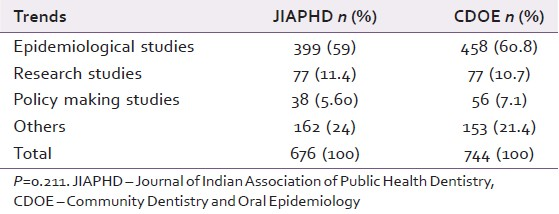 Table 4: Comparison of article trends for CDOE and JIAPHD