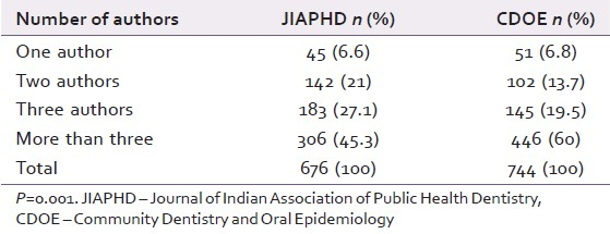 Table 5: Comparison of number of authors per article for CDOE and JIAPHD