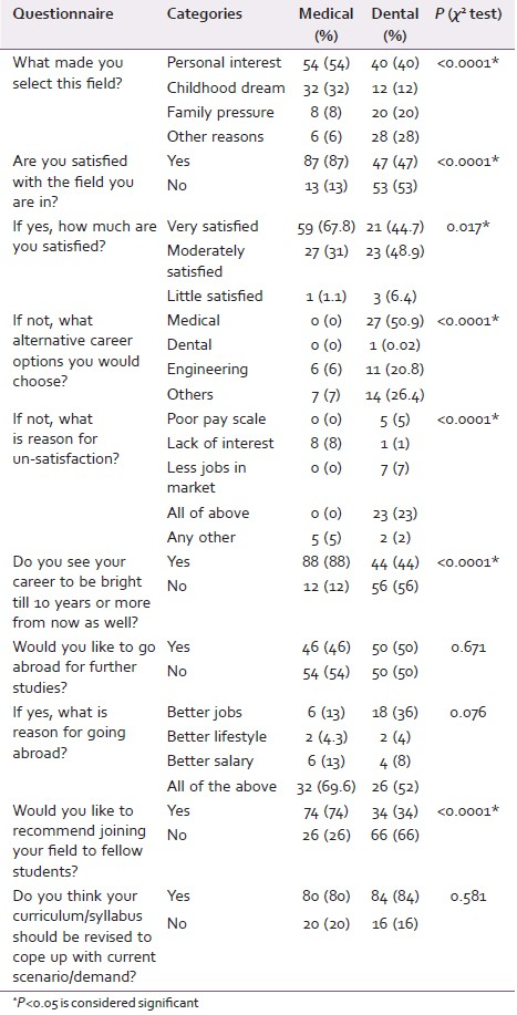 Table 3: Self-reported assessment for career satisfaction amongst medical and dental graduates