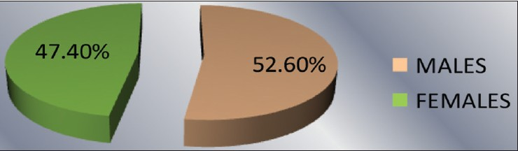 Figure 1: Distribution of study subjects according to gender