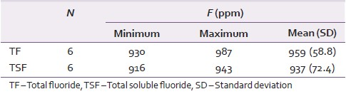 Table 1: Measured total soluble fluoride and measured total fluoride of the tested dentifrices