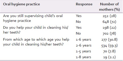 Table 4: Distribution of mother's according to the oral hygiene practices they teach to their children