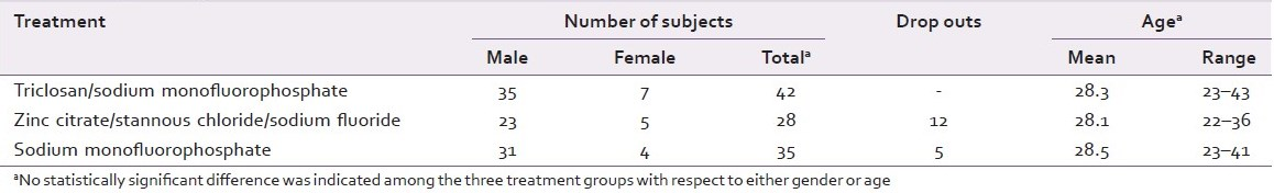 Table 1: Age and gender characteristics of the study subjects