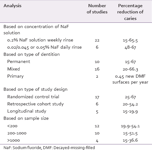 Table 1: An overall analysis of the literature on included studies in this review