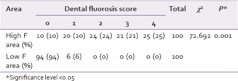 Table 3: Dental fluorosis scores in both regions