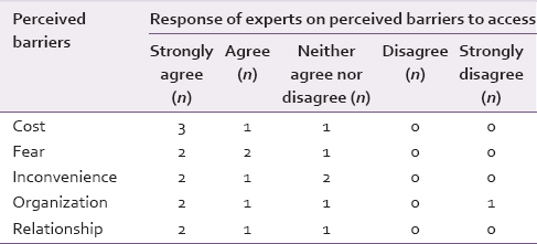 Table 4: Experts' viewpoints on the perceived access barriers to the dental services