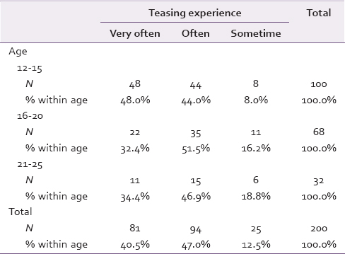 Table 6: Association of age with teasing experience