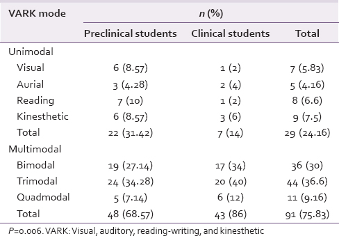 Table 2: Distribution of students according to their learning preferences