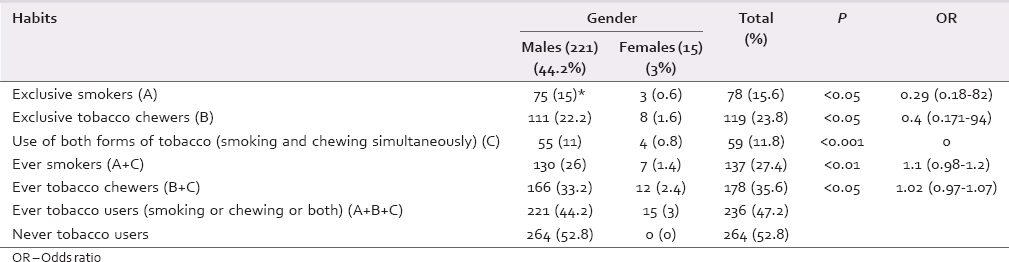 Table 4: Prevalence of tobacco use among males and females