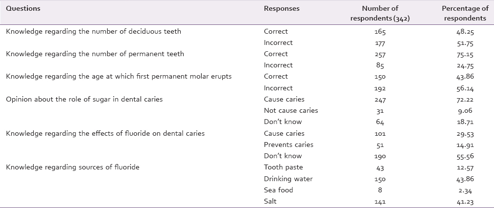 Table 4: Oral health knowledge of the respondents