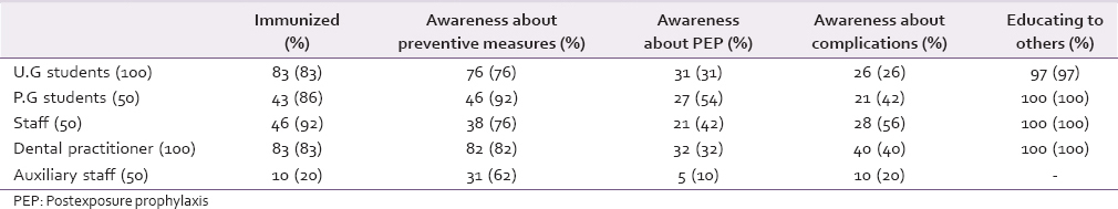 Table 2: Responses and percentages for every question by participants