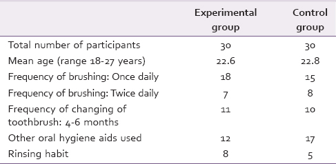 Table 1: Distribution of participants according to their oral hygiene practices