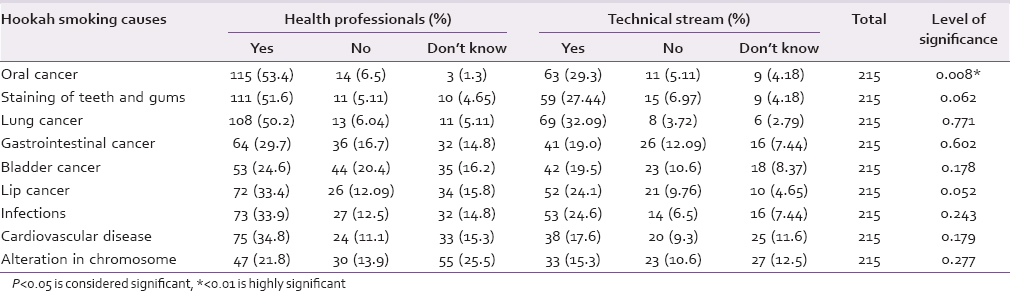Table 5: Knowledge of streams about causes of hookah smoking