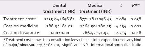 Table 2: Average out-of-pocket expenditure on dental and medical treatment (INR) of the families (information collected from head of family, <i>n</i>=101 families)