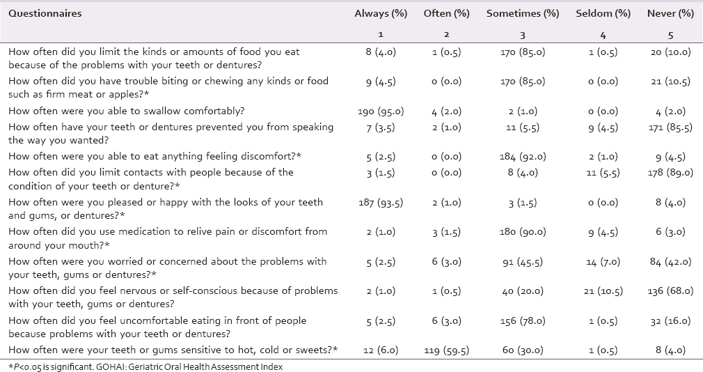 Association of oral health-related quality of life and