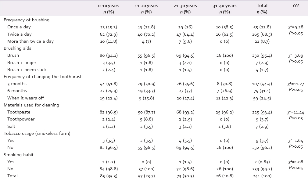 Table 2: Distribution according to oral hygiene practices and smoking habits used in relation to years in teaching
