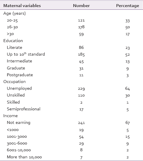 Table 1: Demographic data of mothers