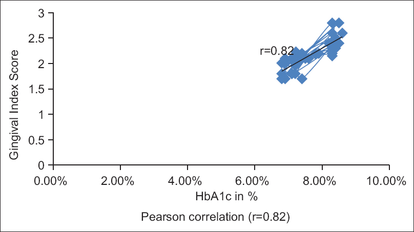 Figure 2: Correlation between gingival index and glycosylated hemoglobin (HbA1c)