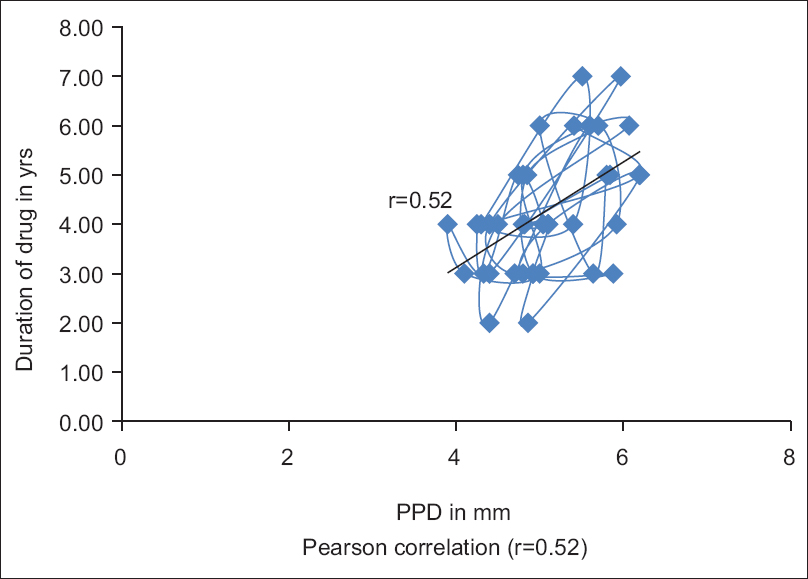Figure 4: Correlation between duration of drug and probing pocket depth