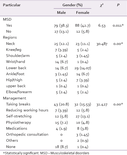 Table 4: Distribution and comparison of gender with different variables of MSD and its management