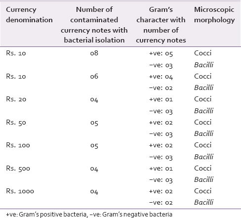 Table 2: The Gram's character and the microscopic morphology of the contaminated currency notes with bacterial isolation