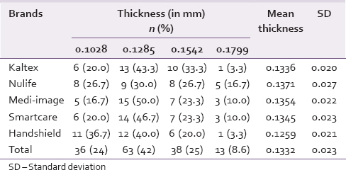Table 1: Thickness of different brands of gloves