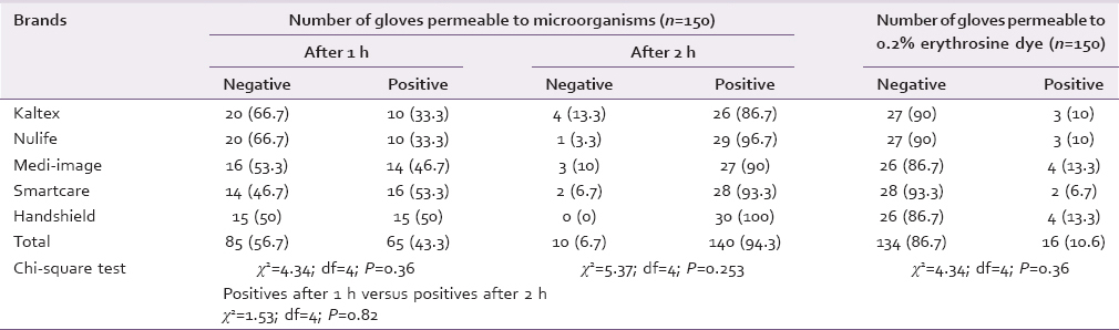 Table 2: Permeability of gloves to microbiologic test and 0.2% erythrosine dye test