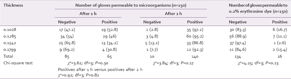 Table 3: Comparison of microbial and dye permeability in relation to varying thickness of gloves
