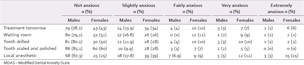 Table 3: Frequency distribution of subjects' response to each of the question on MDAS based on gender (males <i>n</i>=101 and females <i>n</i>=100)