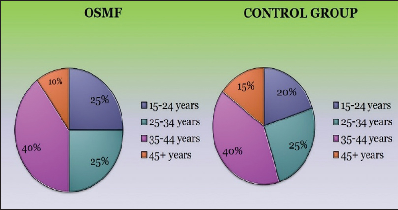 Figure 1: Age distribution of both oral submucous fibrosis and control group