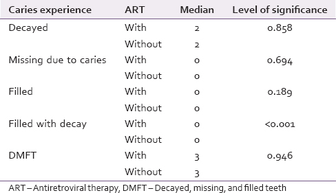 Table 2: Distribution of dental caries experience among study subjects with and without antiretroviral therapy