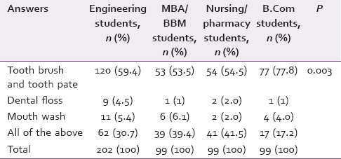 Table 1: Oral hygiene methods used among study groups