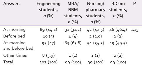 Table 2: Frequency of brushing among study groups