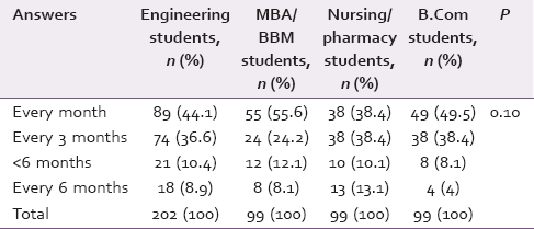 Table 3: Frequency of changing toothbrush among study groups